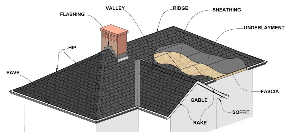 Roofing Terms Portland Quality Roofing Inc